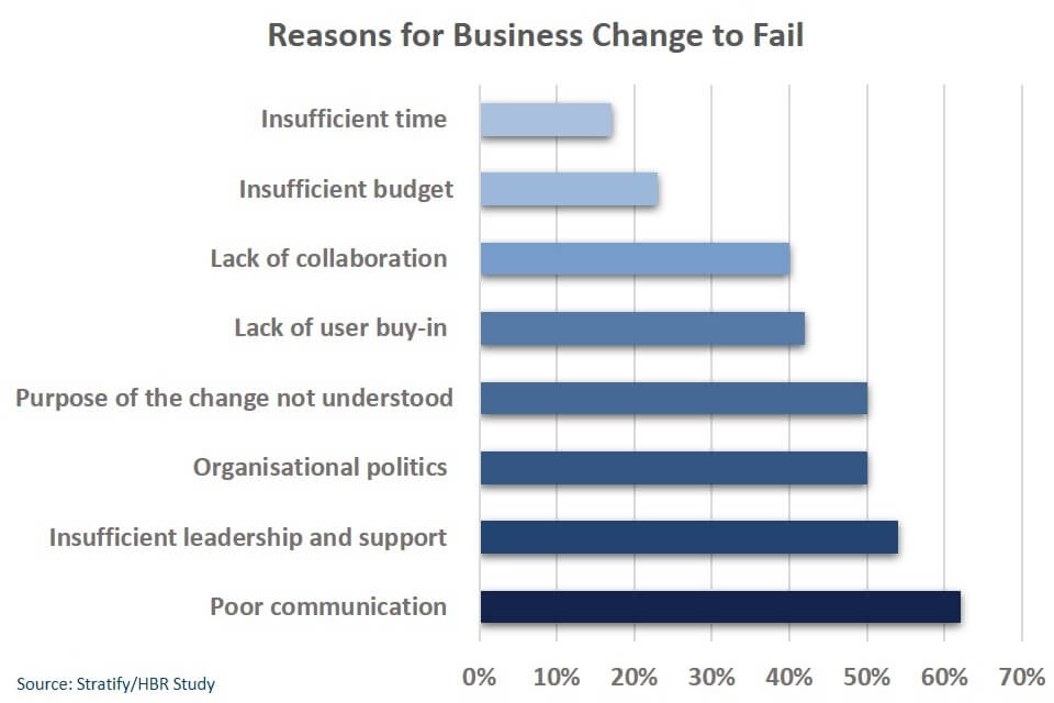chart-reasons-for-business-change-failure