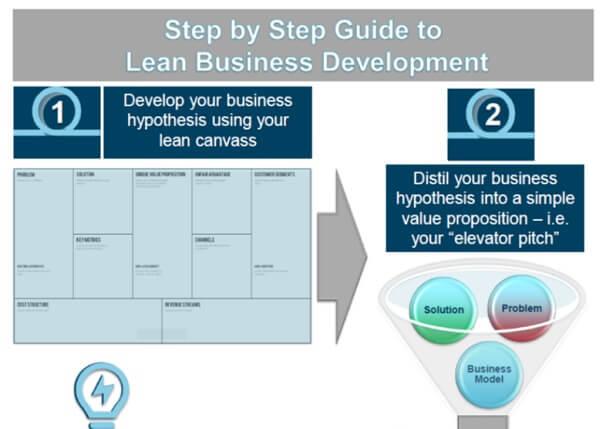 lean-business-development-infographic